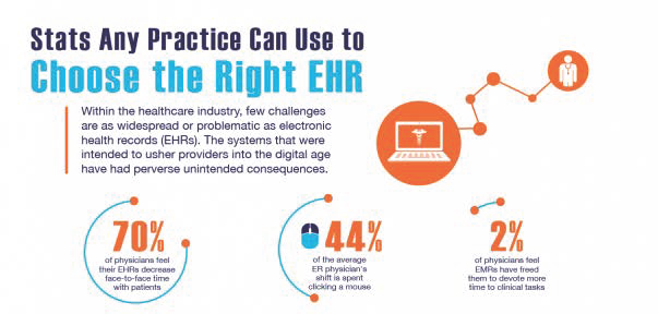 Choosing the Right EHR