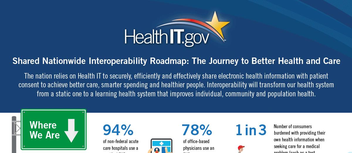 Roadmap Summary