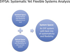Diagram of Systematic Yet Flexible Systems Analysis