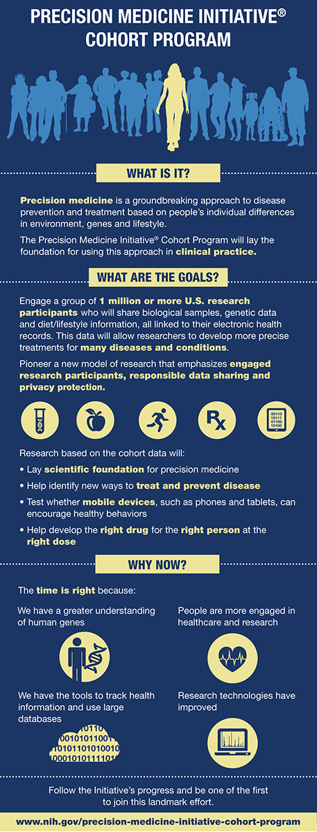 Precision Medicine Movement Infographic