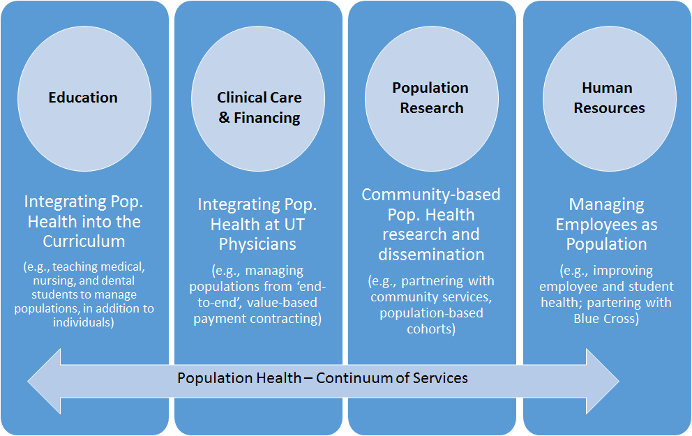 Population Health Continuum of Services covers Education, Clinical Care and Financing, Population Research and Human Resources