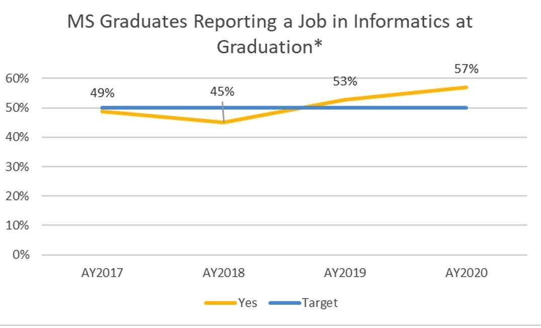 Image of SBMI Masters Graduates Reporting a Job in Informatics at Graduation Graph