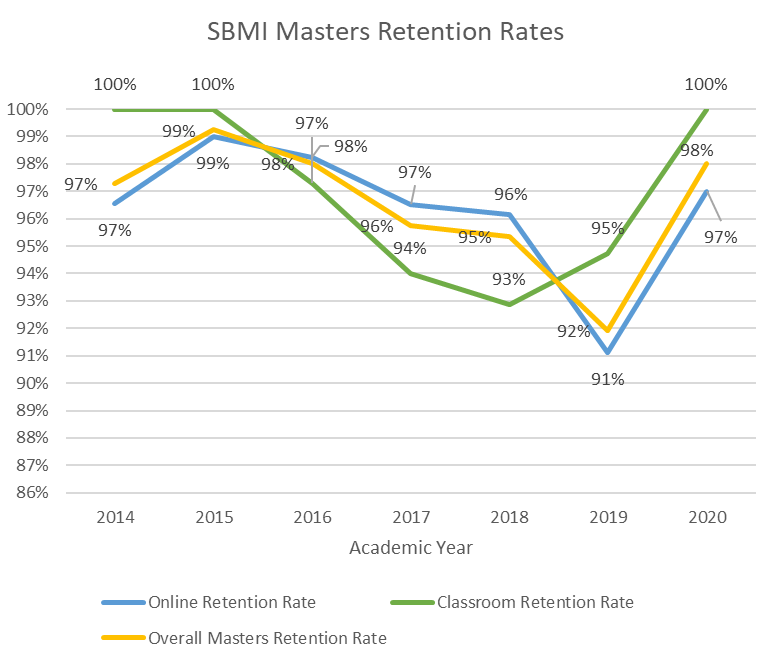 Image of SBMI Masters Rentention Rates Graph